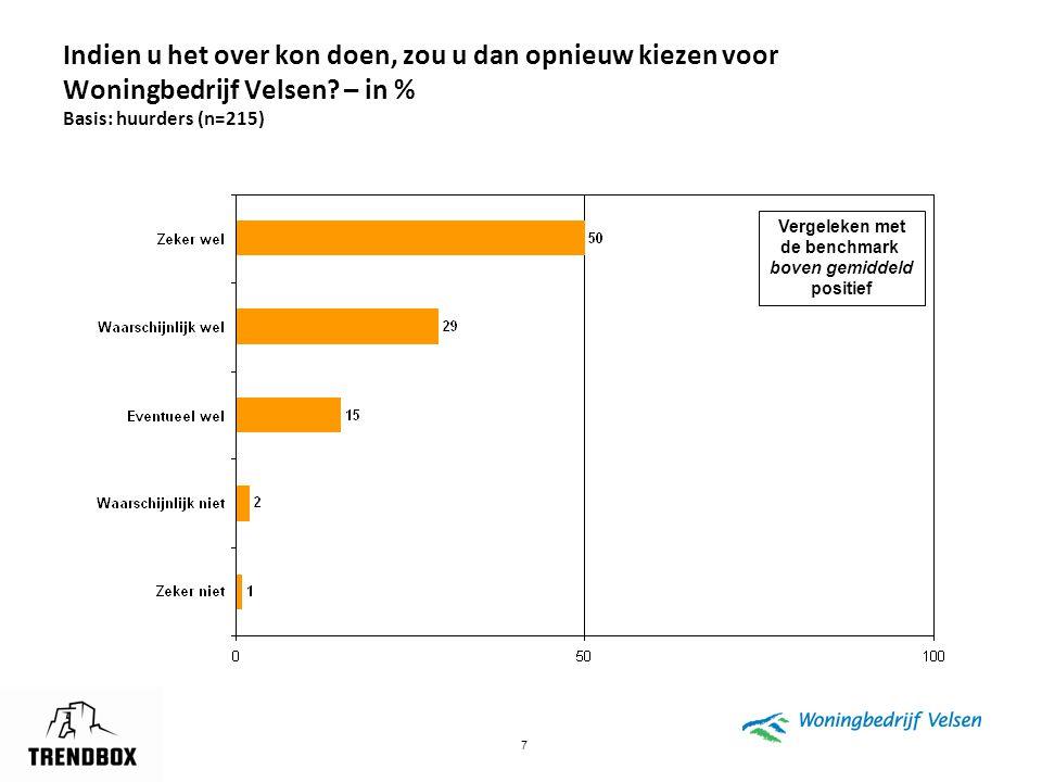 7 Indien u het over kon doen, zou u dan opnieuw kiezen voor Woningbedrijf Velsen? – in % Basis: huurders (n=215) Vergeleken met de benchmark boven gem