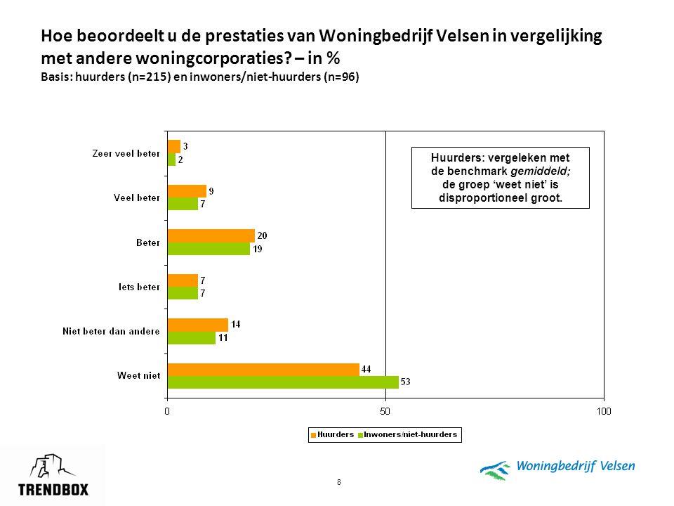 8 Hoe beoordeelt u de prestaties van Woningbedrijf Velsen in vergelijking met andere woningcorporaties? – in % Basis: huurders (n=215) en inwoners/nie