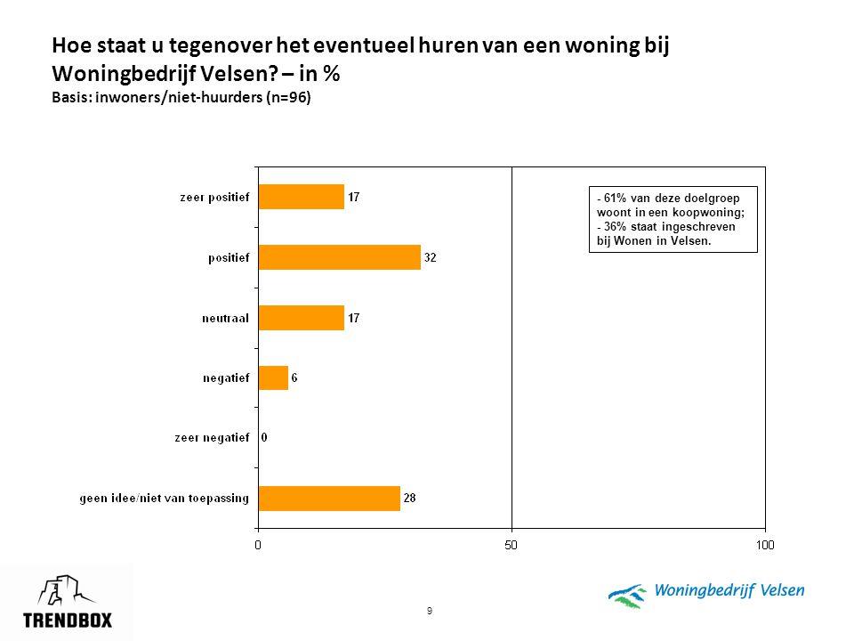 9 Hoe staat u tegenover het eventueel huren van een woning bij Woningbedrijf Velsen? – in % Basis: inwoners/niet-huurders (n=96) - 61% van deze doelgr