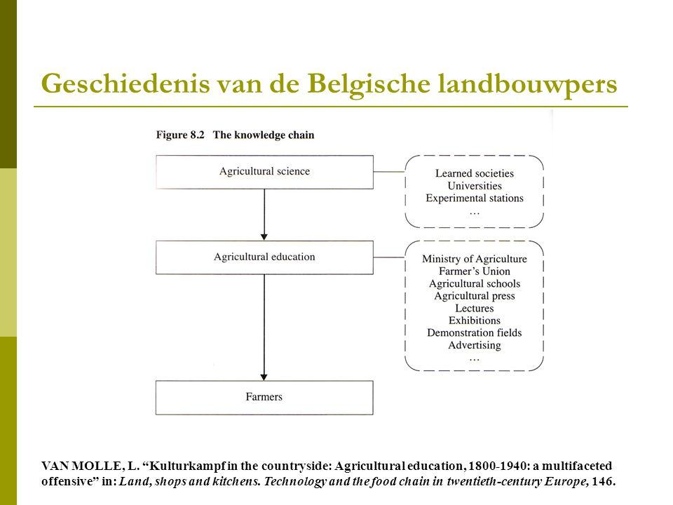 Geschiedenis van de Belgische landbouwpers VAN MOLLE, L.