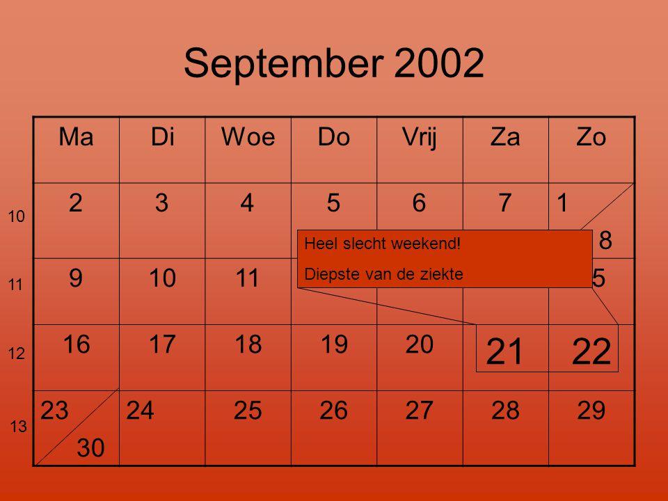 September 2002 MaDiWoeDoVrijZaZo 2345671 8 9101112131415 1617181920 2122 23 30 24 2526272829 Heel slecht weekend! Diepste van de ziekte 10 11 12 13