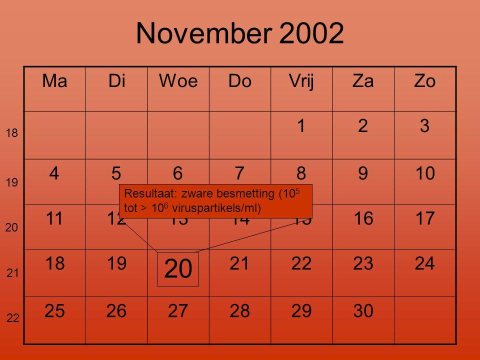 MaDiWoeDoVrijZaZo 123 45678910 11121314151617 1819 20 21222324 252627282930 November 2002 Resultaat: zware besmetting (10 5 tot > 10 6 viruspartikels/ml) 18 19 20 21 22
