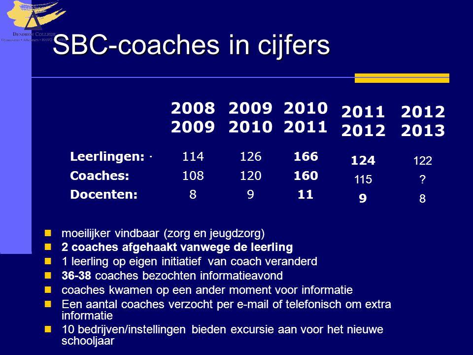 SBC-coaches in cijfers  moeilijker vindbaar (zorg en jeugdzorg)  2 coaches afgehaakt vanwege de leerling  1 leerling op eigen initiatief van coach