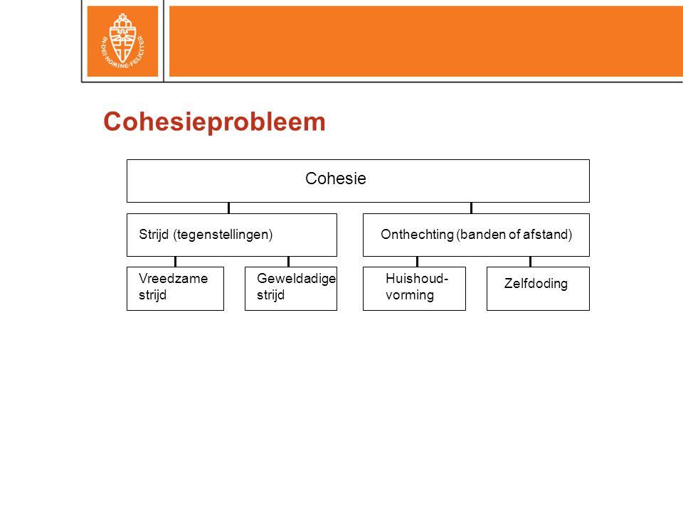 Cohesie Strijd (tegenstellingen)Onthechting (banden of afstand) Vreedzame strijd Geweldadige strijd Zelfdoding Huishoud- vorming Cohesieprobleem