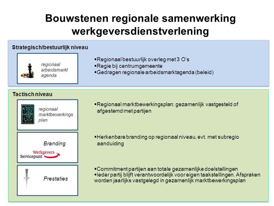 Operationeel niveau Bouwstenen regionale samenwerking werkgeversdienstverlening Diensten pakket Werkgevers benadering Aansturing  Werkgevers vraaggericht bedienen  Gemeenten en UWV treden richting werkgevers herkenbaar en gecoördineerd met één gezicht op.