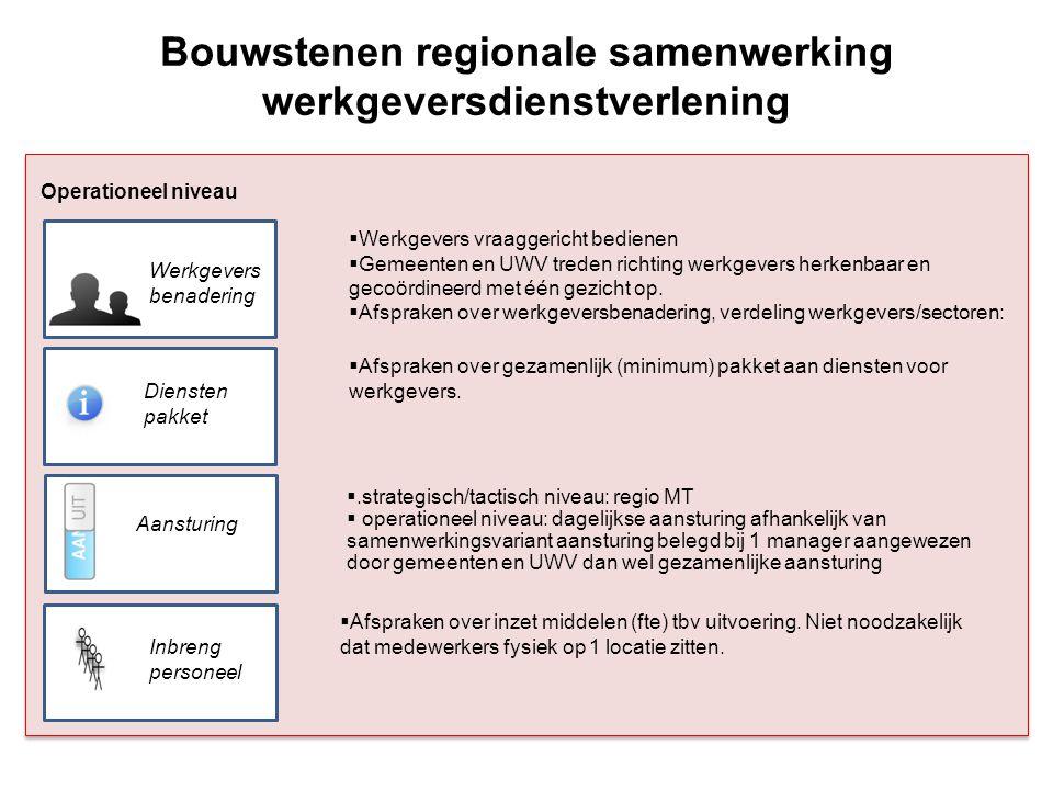 Operationeel niveau Bouwstenen regionale samenwerking werkgeversdienstverlening Professio- nalisering Systemen Afspraken over professionele standaard, evt.