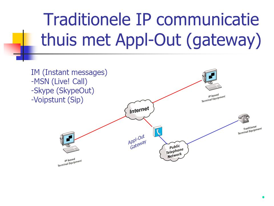Traditionele IP communicatie thuis met Appl-Out (gateway) IM (Instant messages) -MSN (Live! Call) -Skype (SkypeOut) -Voipstunt (Sip) Appl-Out Gateway
