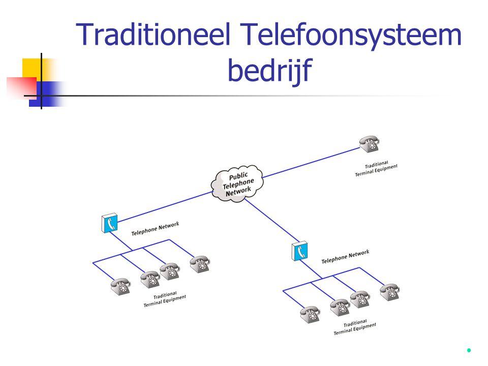 Traditioneel Telefoonsysteem met Data-trunking ISDN