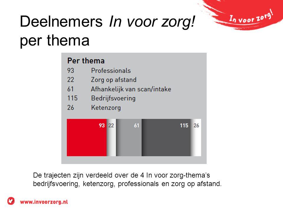 Deelnemers In voor zorg! per thema De trajecten zijn verdeeld over de 4 In voor zorg-thema's bedrijfsvoering, ketenzorg, professionals en zorg op afst