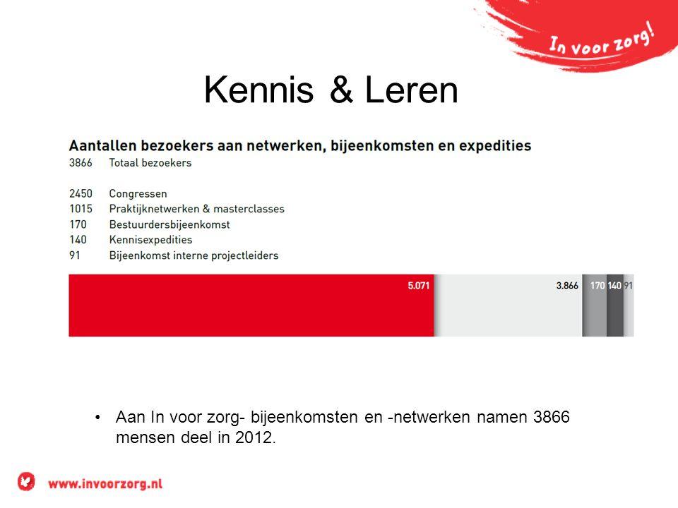Kennis & Leren •Aan In voor zorg- bijeenkomsten en -netwerken namen 3866 mensen deel in 2012.