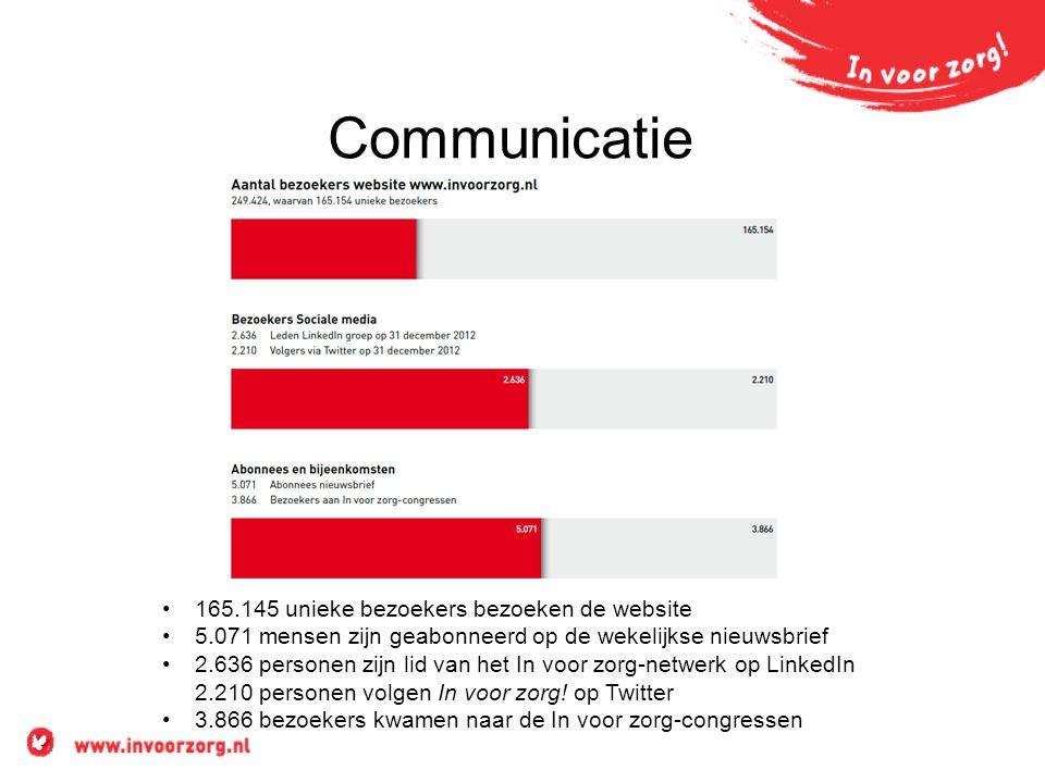 Communicatie •165.145 unieke bezoekers bezoeken de website •5.071 mensen zijn geabonneerd op de wekelijkse nieuwsbrief •2.636 personen zijn lid van he