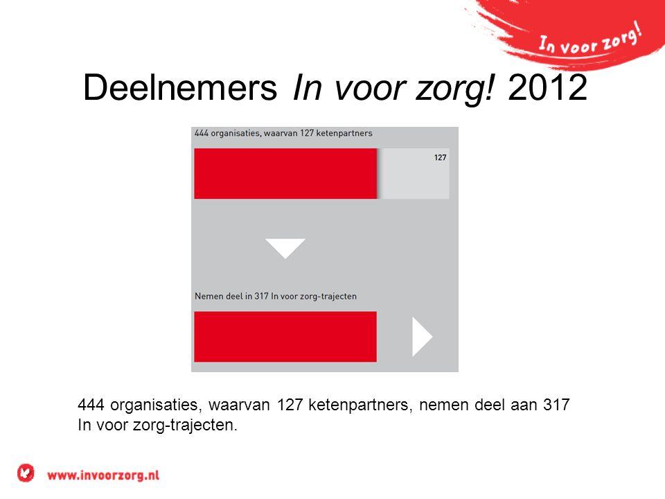 Deelnemers In voor zorg! 2012 444 organisaties, waarvan 127 ketenpartners, nemen deel aan 317 In voor zorg-trajecten.