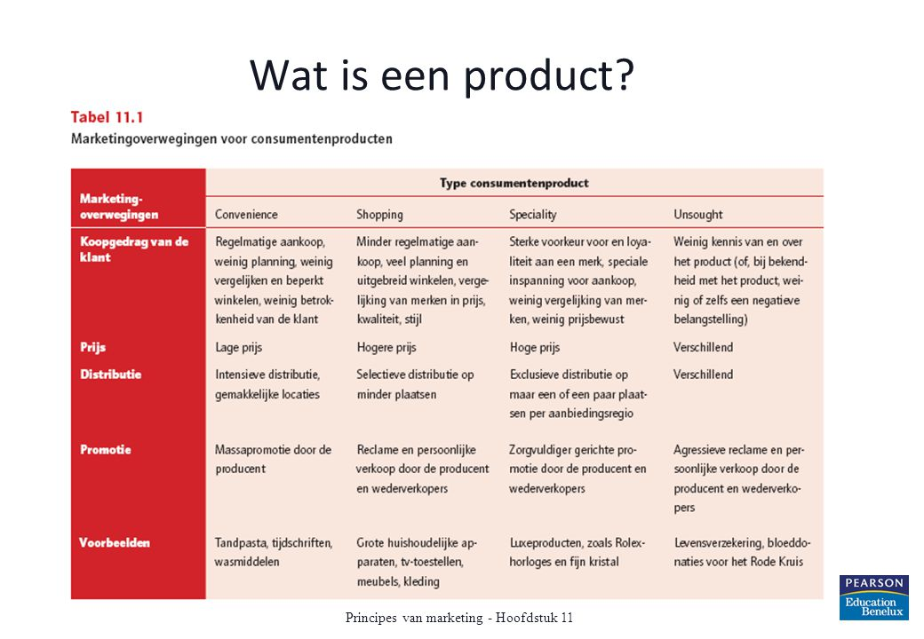 Vragen n.a.v.de leerdoelen 1.a) Geef de definitie van het begrip product.