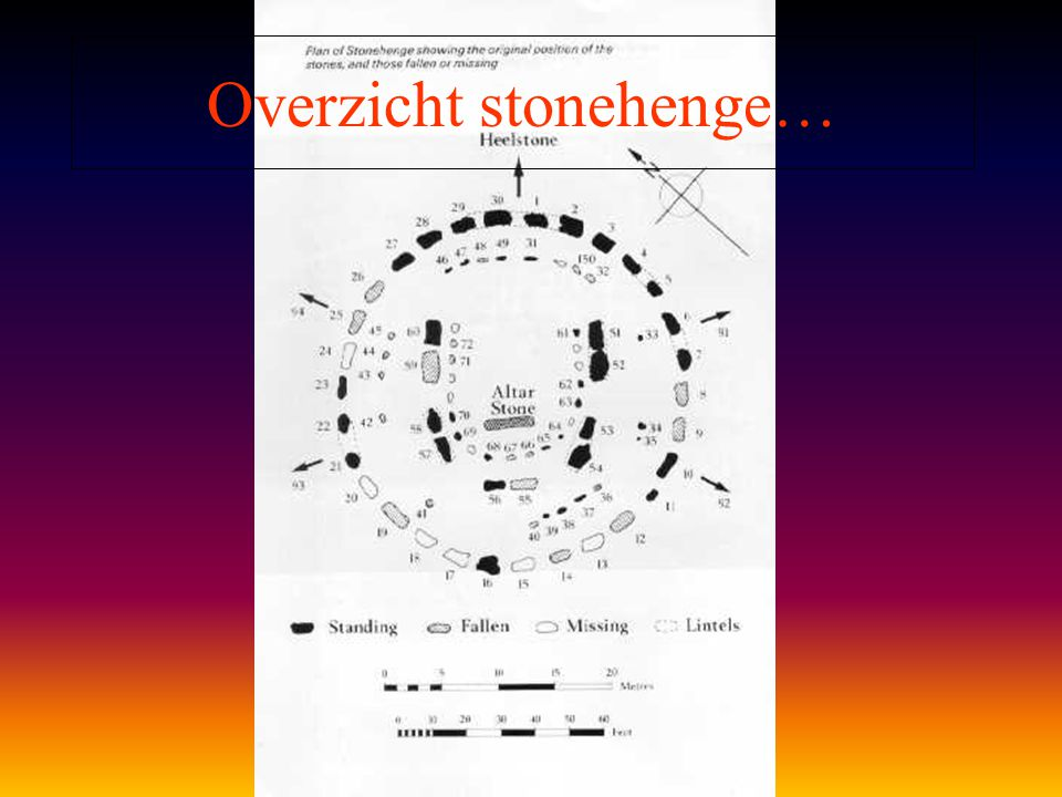 Overzicht stonehenge…