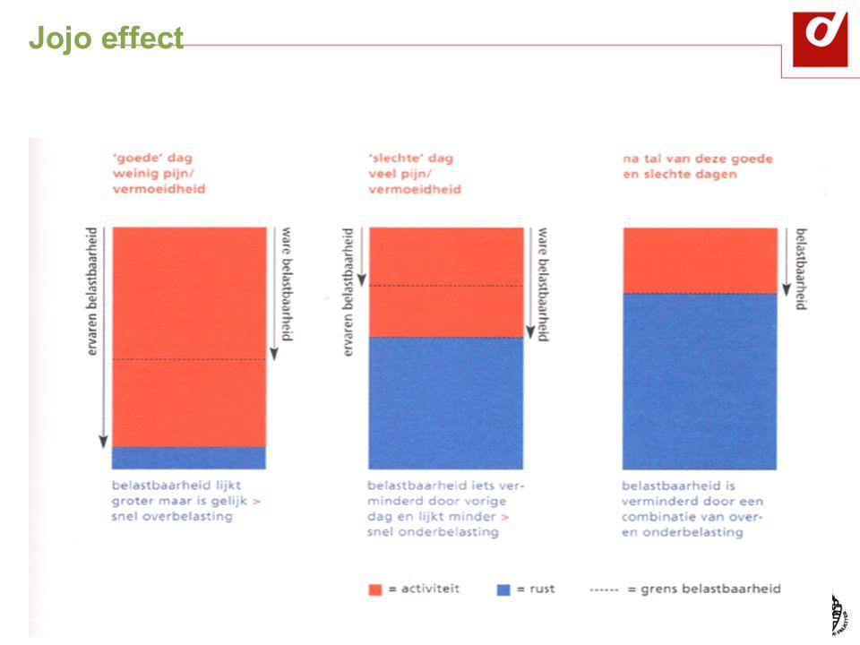 Jojo effect