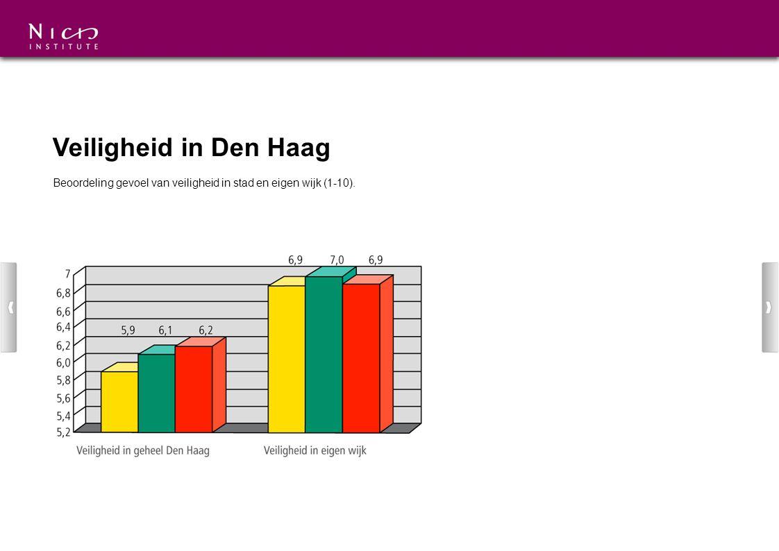 Veiligheid in Den Haag Beoordeling gevoel van veiligheid in stad en eigen wijk (1-10).