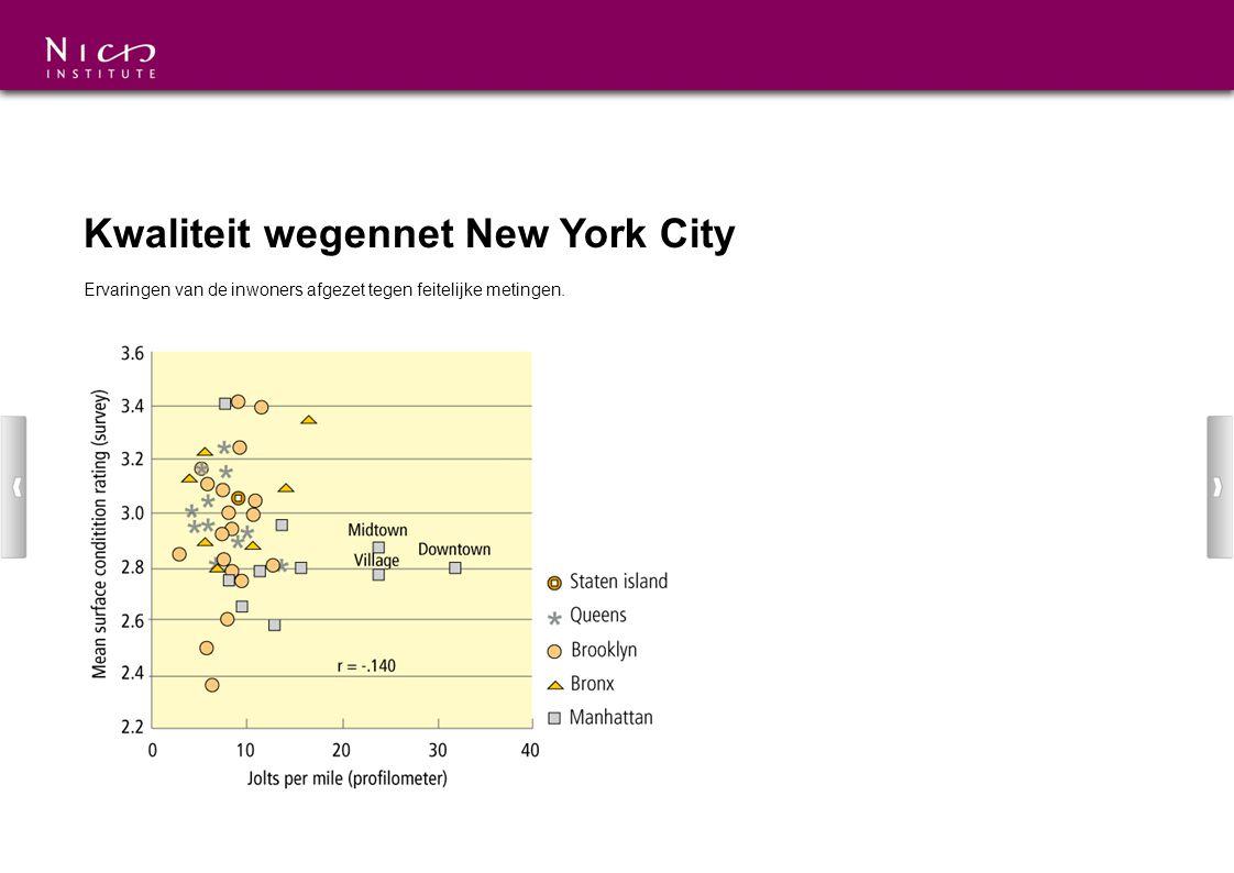 Kwaliteit wegennet New York City Ervaringen van de inwoners afgezet tegen feitelijke metingen.