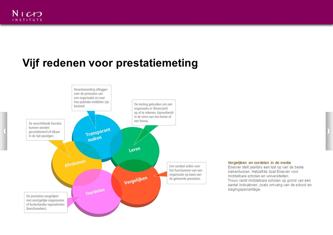 Vijf redenen voor prestatiemeting Vergelijken en oordelen in de media Elsevier stelt jaarlijks een lijst op van de beste ziekenhuizen. Hetzelfde doet