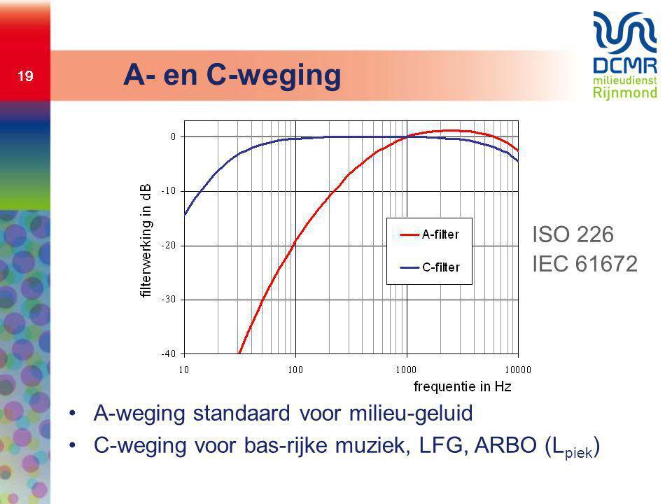 19 A- en C-weging •A-weging standaard voor milieu-geluid •C-weging voor bas-rijke muziek, LFG, ARBO (L piek ) ISO 226 IEC 61672