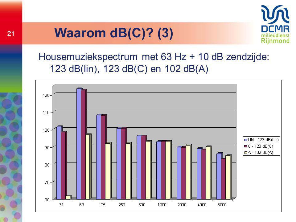 21 Waarom dB(C)? (3) Housemuziekspectrum met 63 Hz + 10 dB zendzijde: 123 dB(lin), 123 dB(C) en 102 dB(A)