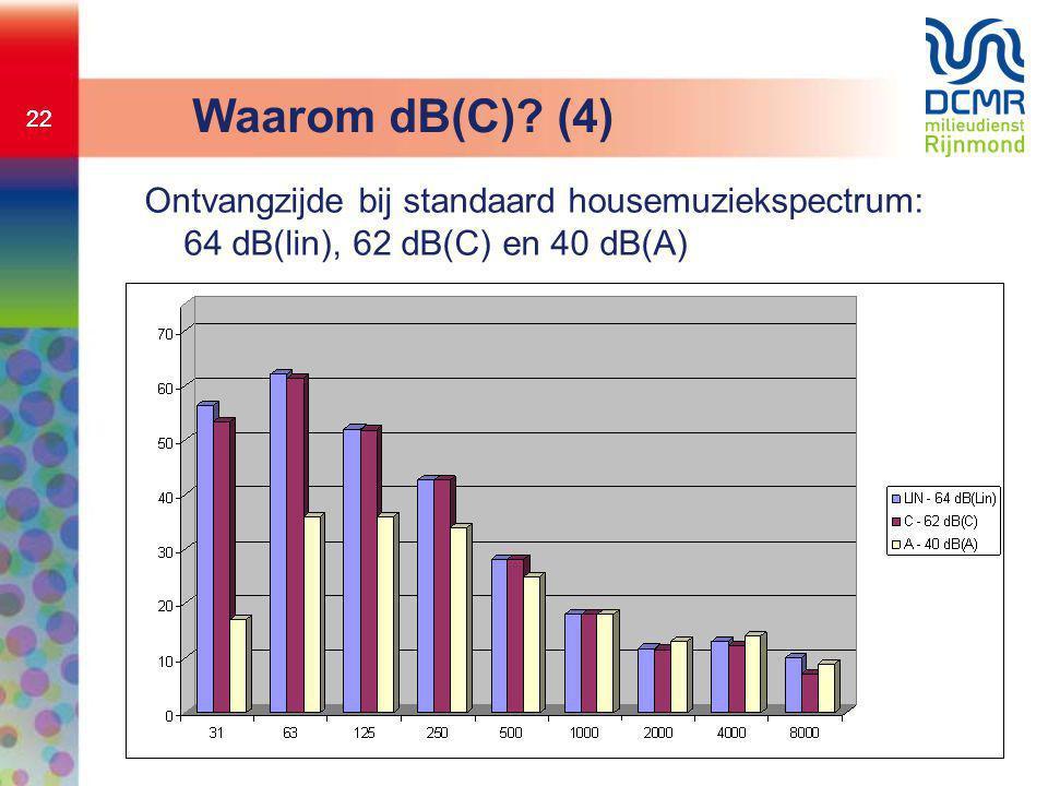 22 Waarom dB(C)? (4) Ontvangzijde bij standaard housemuziekspectrum: 64 dB(lin), 62 dB(C) en 40 dB(A)