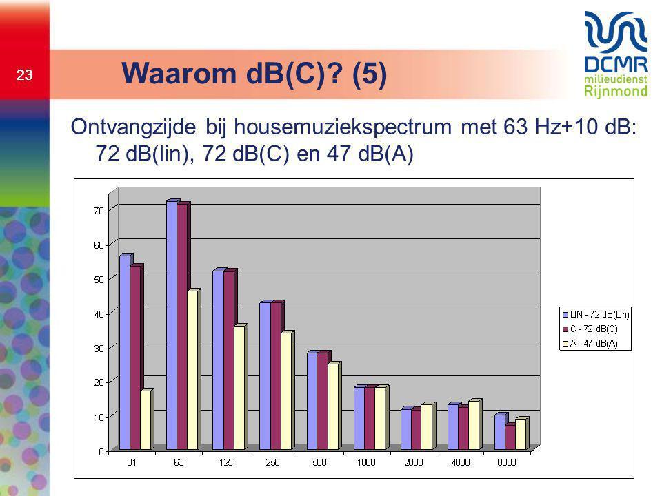 23 Waarom dB(C)? (5) Ontvangzijde bij housemuziekspectrum met 63 Hz+10 dB: 72 dB(lin), 72 dB(C) en 47 dB(A)