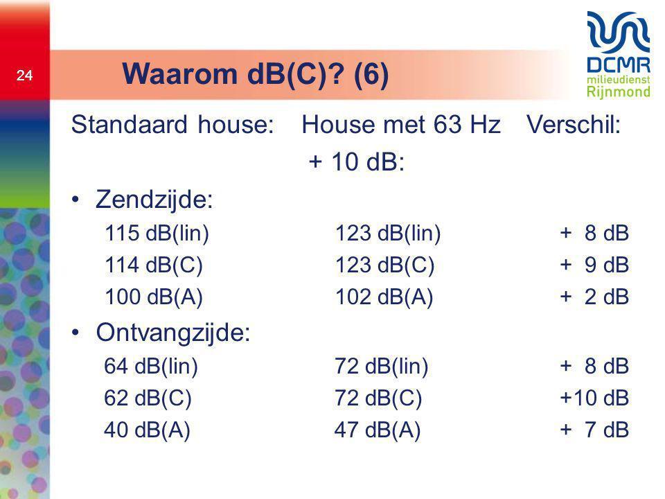 24 Waarom dB(C)? (6) Standaard house: •Zendzijde: 115 dB(lin) 114 dB(C) 100 dB(A) •Ontvangzijde: 64 dB(lin) 62 dB(C) 40 dB(A) House met 63 Hz + 10 dB: