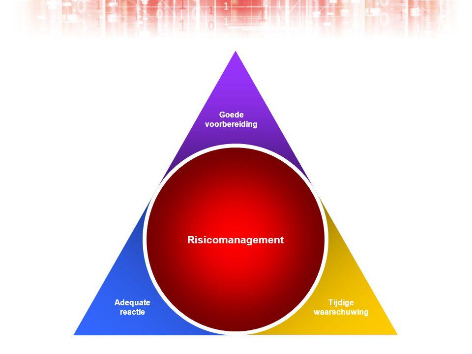 Risicomanagement Tijdige waarschuwing Goede voorbereiding Adequate reactie