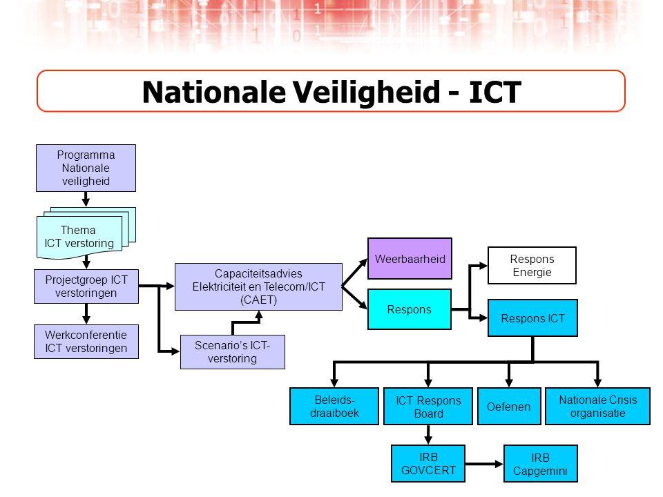 Programma Nationale veiligheid Capaciteitsadvies Elektriciteit en Telecom/ICT (CAET) Thema ICT verstoring Weerbaarheid Respons Respons ICT Respons Energie ICT Respons Board Projectgroep ICT verstoringen Werkconferentie ICT verstoringen IRB GOVCERT IRB Capgemini Oefenen Beleids- draaiboek Nationale Crisis organisatie Nationale Veiligheid - ICT Scenario's ICT- verstoring
