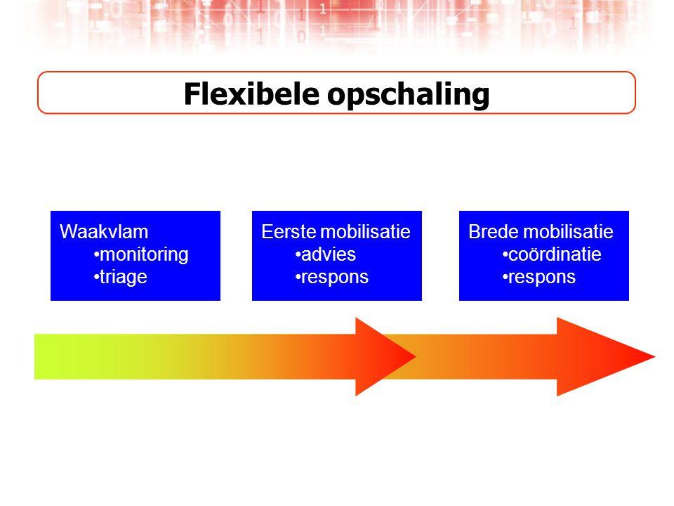 Flexibele opschaling Waakvlam •monitoring •triage Eerste mobilisatie •advies •respons Brede mobilisatie •coördinatie •respons