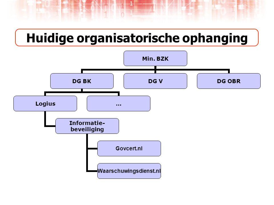 Huidige organisatorische ophanging Min.