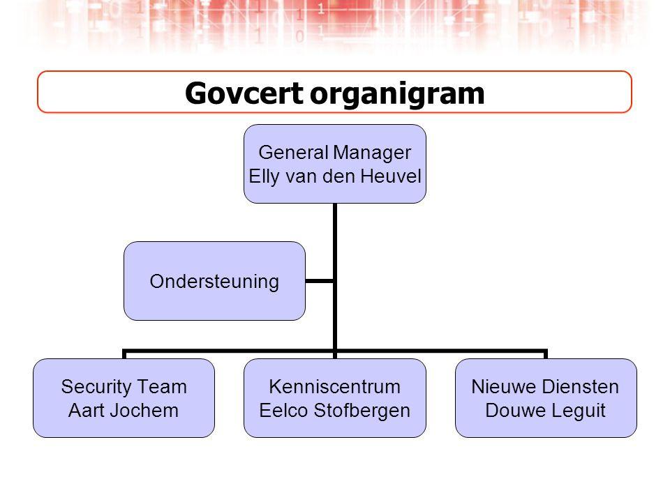Govcert organigram General Manager Elly van den Heuvel Security Team Aart Jochem Kenniscentrum Eelco Stofbergen Nieuwe Diensten Douwe Leguit Ondersteuning