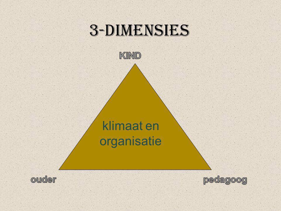 klimaat en organisatie 3-dimensies