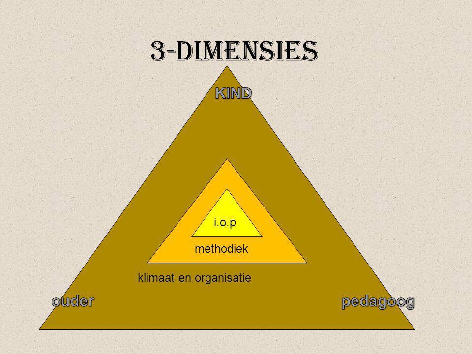 klimaat en organisatie 3-dimensies methodiek i.o.p