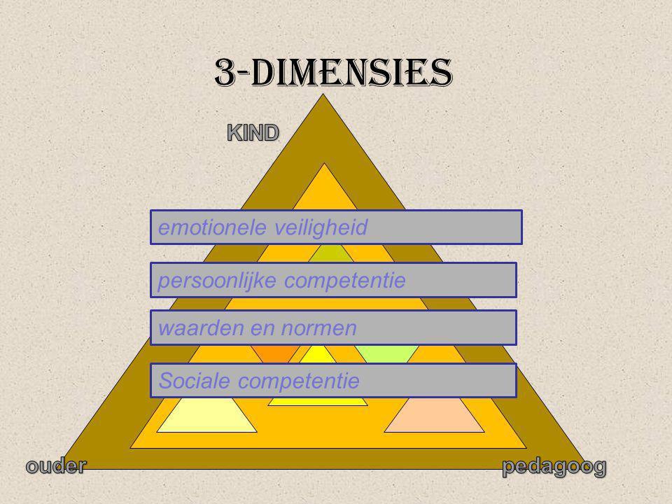 3-dimensies emotionele veiligheid persoonlijke competentie waarden en normen Sociale competentie