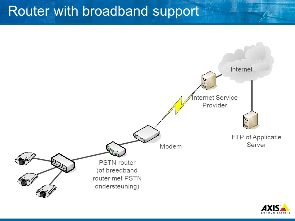 Router with broadband support Internet Service Provider PSTN router (of breedband router met PSTN ondersteuning) Modem FTP of Applicatie Server