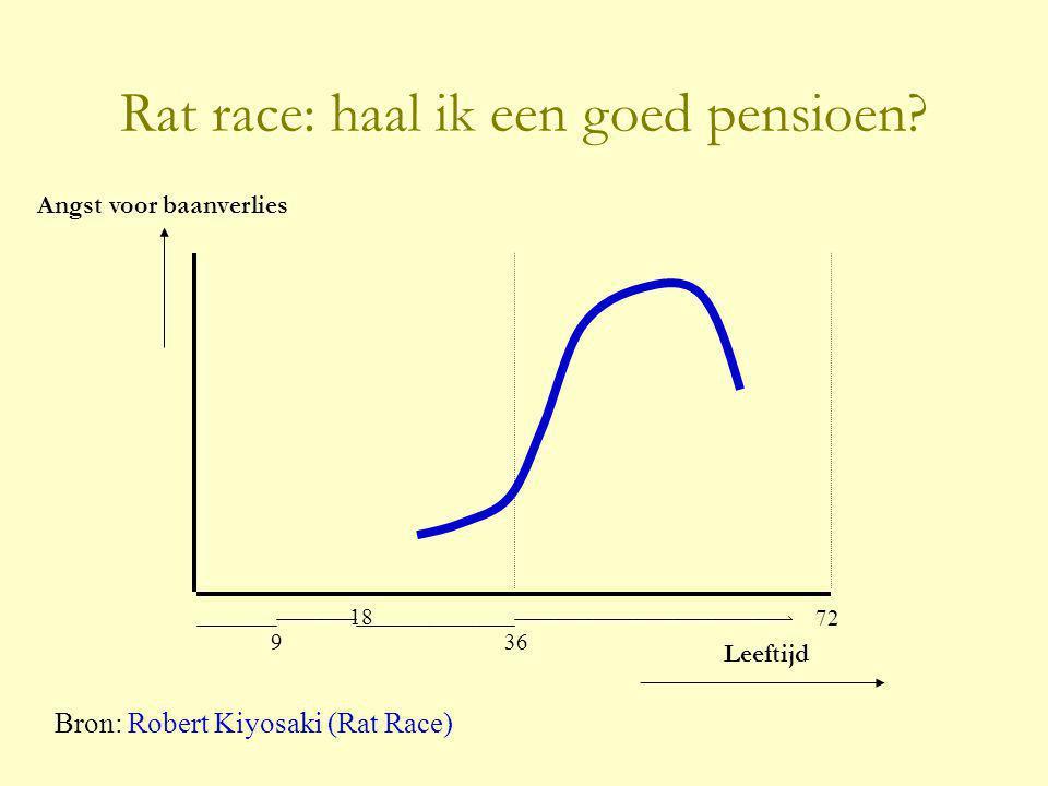 Bron: Robert Kiyosaki (Rat Race) 9 18 36 72 Angst voor baanverlies Leeftijd Rat race: haal ik een goed pensioen?