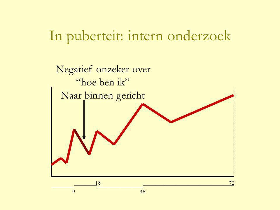 9 18 36 72 In puberteit: intern onderzoek Negatief onzeker over hoe ben ik Naar binnen gericht