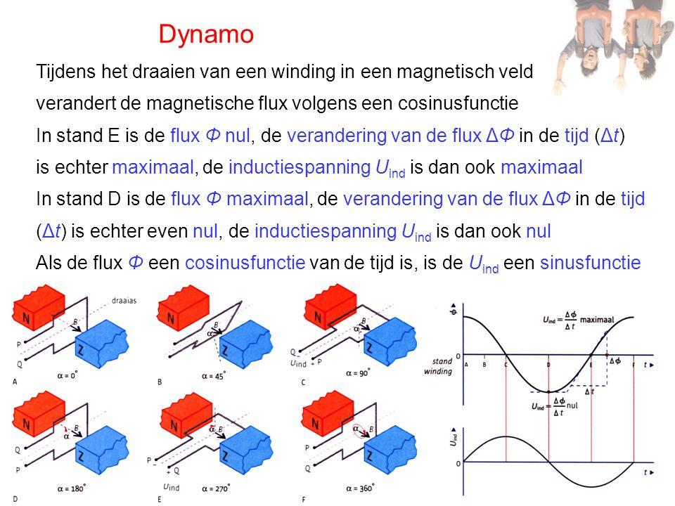 Dynamo Tijdens het draaien van een winding in een magnetisch veld verandert de magnetische flux volgens een cosinusfunctie In stand E is de flux Φ nul
