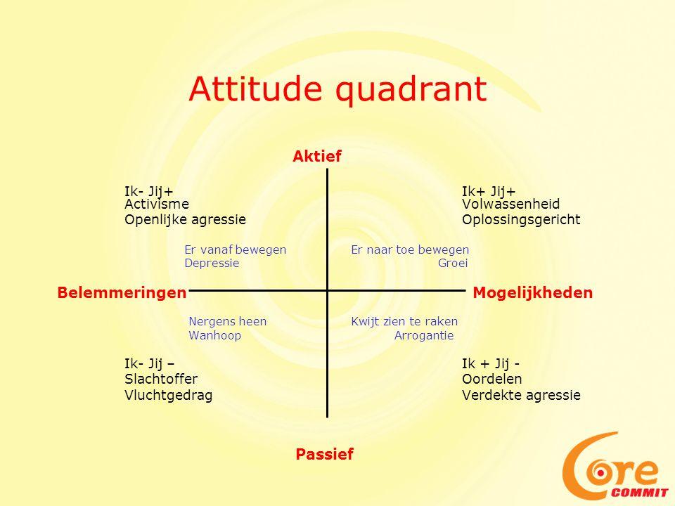 Attitude quadrant Aktief Ik- Jij+Ik+ Jij+ ActivismeVolwassenheid Openlijke agressieOplossingsgericht Er vanaf bewegen Er naar toe bewegen Depressie Gr