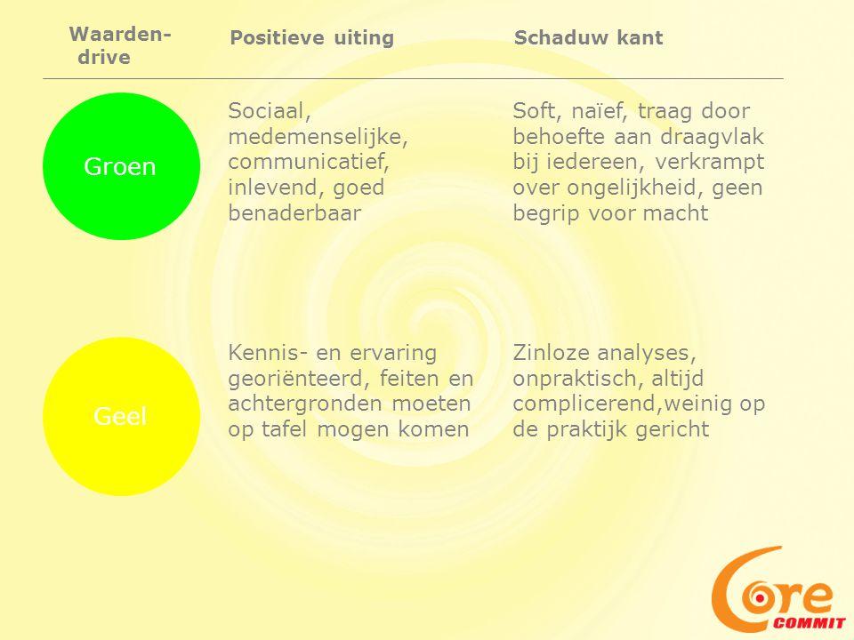 Groen Sociaal, medemenselijke, communicatief, inlevend, goed benaderbaar Waarden- drive Positieve uitingSchaduw kant Soft, naïef, traag door behoefte