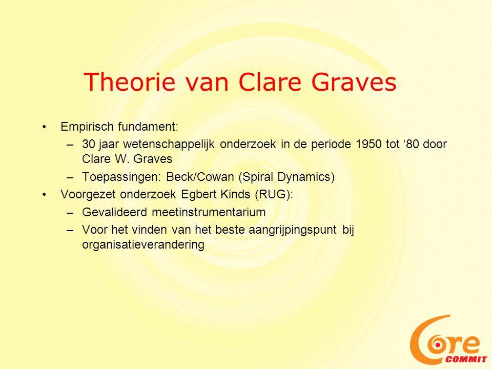 Theorie van Clare Graves •Empirisch fundament: –30 jaar wetenschappelijk onderzoek in de periode 1950 tot '80 door Clare W. Graves –Toepassingen: Beck