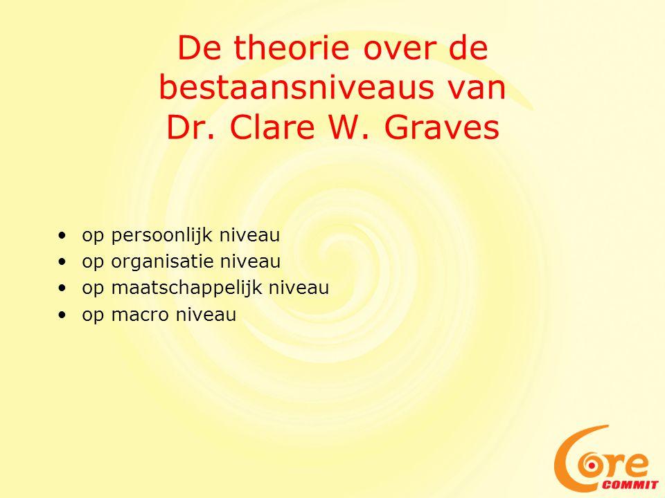 •op persoonlijk niveau •op organisatie niveau •op maatschappelijk niveau •op macro niveau De theorie over de bestaansniveaus van Dr. Clare W. Graves