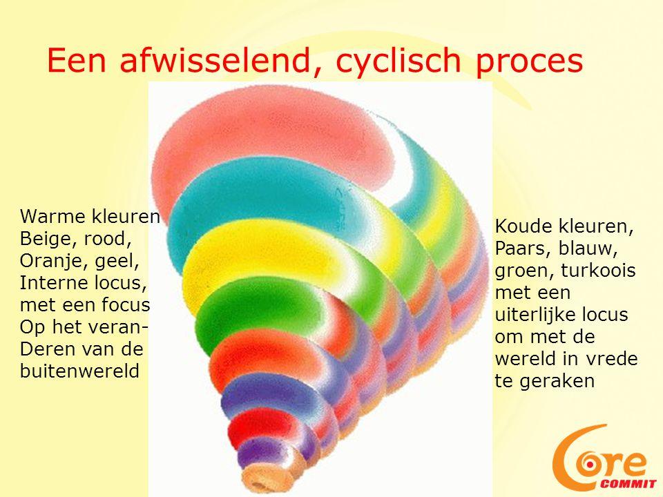 Een afwisselend, cyclisch proces Warme kleuren Beige, rood, Oranje, geel, Interne locus, met een focus Op het veran- Deren van de buitenwereld Koude k