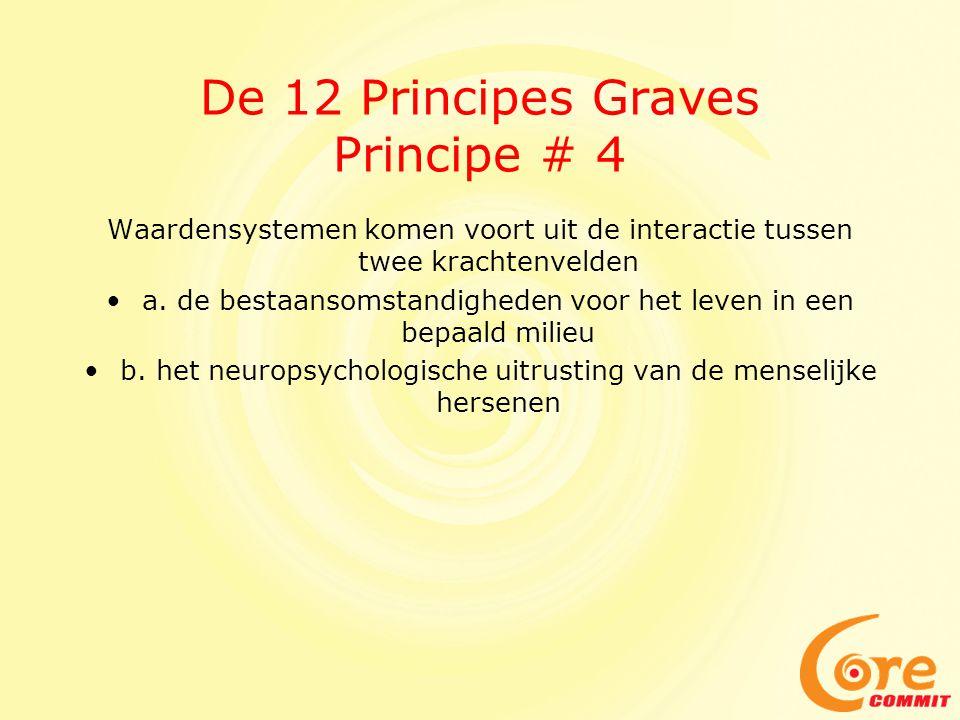 De 12 Principes Graves Principe # 4 Waardensystemen komen voort uit de interactie tussen twee krachtenvelden •a. de bestaansomstandigheden voor het le