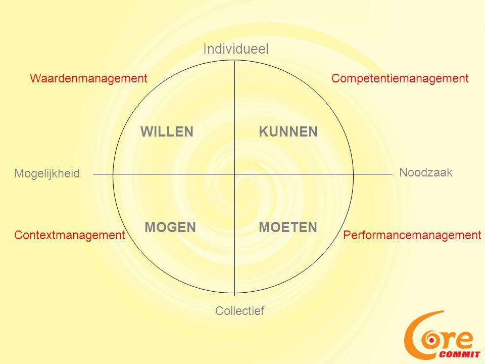 Individueel WILLEN MOGEN Mogelijkheid Collectief MOETEN Noodzaak KUNNEN WaardenmanagementCompetentiemanagement PerformancemanagementContextmanagement