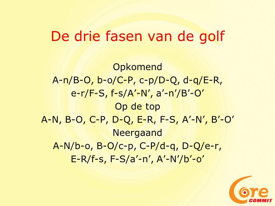 De drie fasen van de golf Opkomend A-n/B-O, b-o/C-P, c-p/D-Q, d-q/E-R, e-r/F-S, f-s/A'-N', a'-n'/B'-O' Op de top A-N, B-O, C-P, D-Q, E-R, F-S, A'-N',