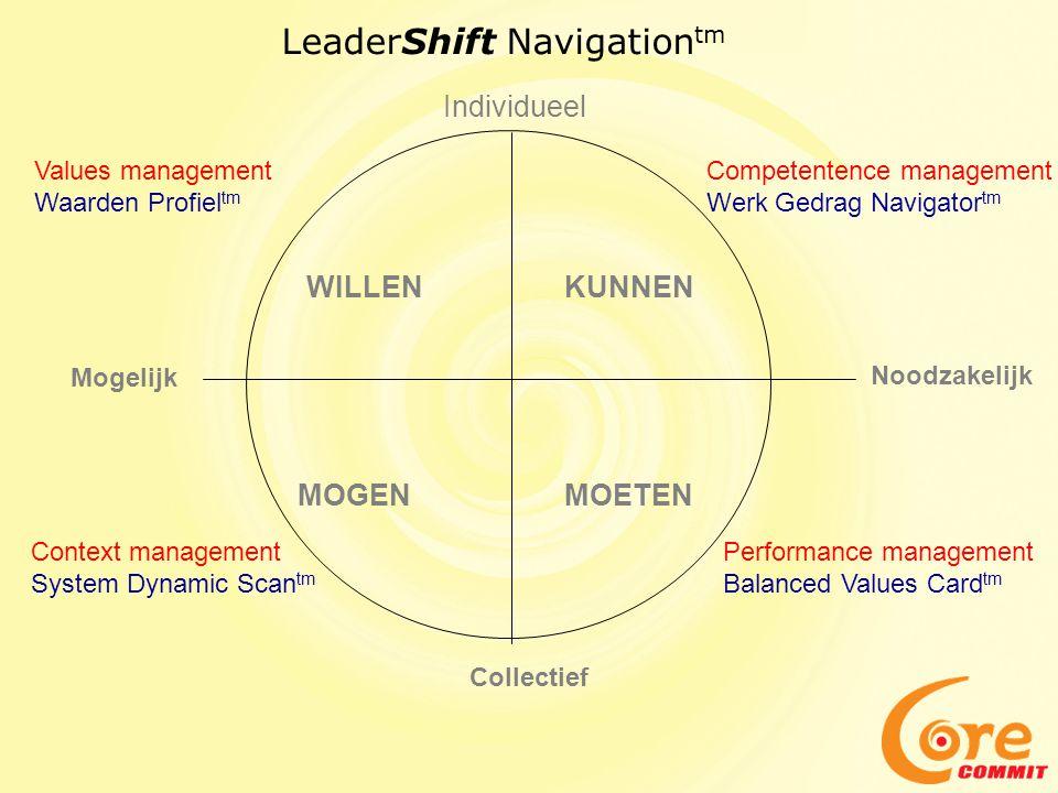 Uitgangspunten Leadershift Navigation tm •Empirisch gefundeerde theorieën als basis •Evidence based 'best practices' •Voor gecertificeerden toegankelijke 'Change Management Wiki' •Iedere gecertificeerde consultant kan volgens een case study format bijdragen aan de Wiki