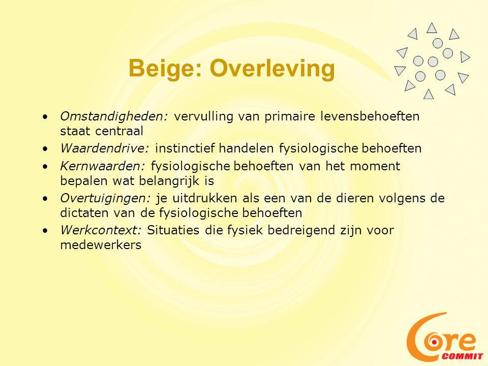 Beige: Overleving •Omstandigheden: vervulling van primaire levensbehoeften staat centraal •Waardendrive: instinctief handelen fysiologische behoeften