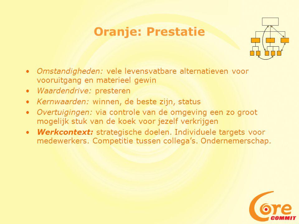 Oranje: Prestatie •Omstandigheden: vele levensvatbare alternatieven voor vooruitgang en materieel gewin •Waardendrive: presteren •Kernwaarden: winnen,